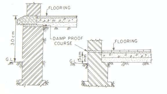 Construction Sequence For The Below Ground Portion Of A Building