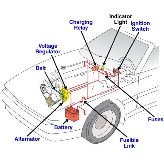 Cars Of A Charging System Diagram : A complete auto repair houston starting and charging