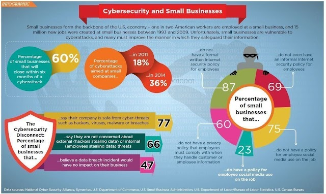 #Cybersecurity and small business