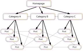 The Right Way to Interlink Articles for Proper SEO