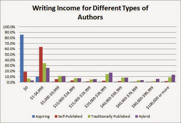average pay for writing a book