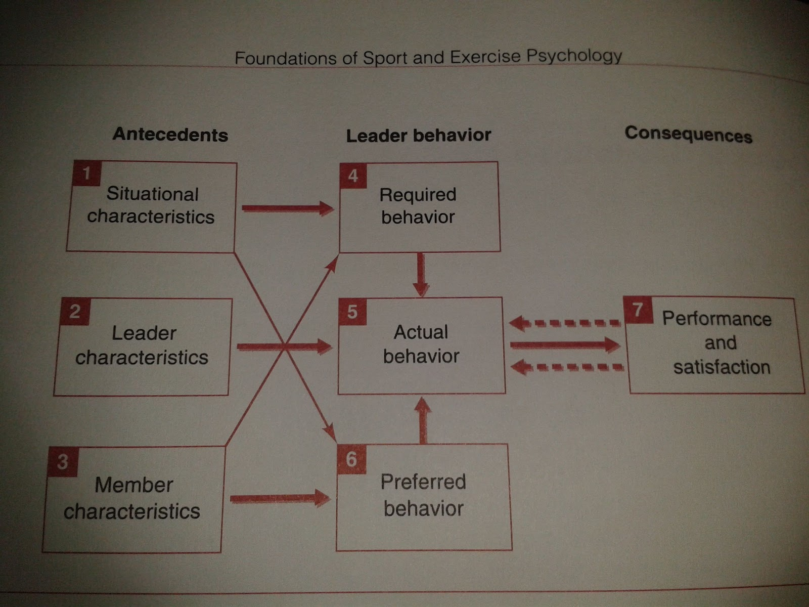 theories of leadership in sports coaching Coaches of different profiles influence athletes' sports motivation differently the  aim of this  according to the achievement goal theory (ni- cholls, 1989   literature on leadership in sport, it may be concluded that coaches of.