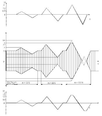 frekuensi modulasi