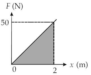 grafik hubungan gaya (F) dan pertambahan panjang pegas (Δx)