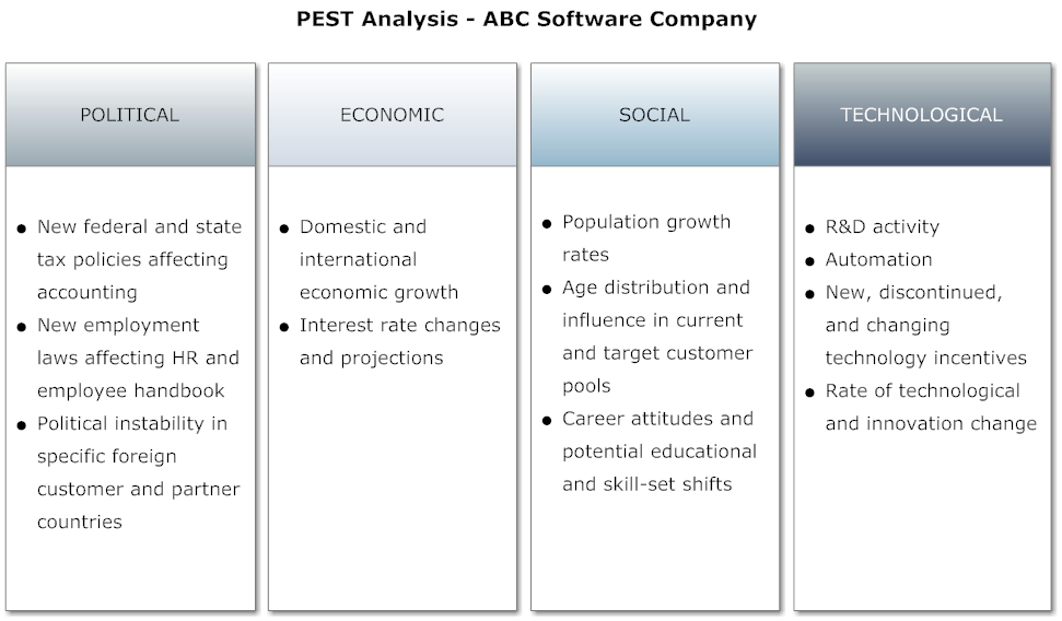 pest analysis of 3m company in vietnam Wikiwealth offers a comprehensive swot analysis of 3m company (mmm) our free research report includes 3m company's strengths 3m company (mmm) swot analysis.