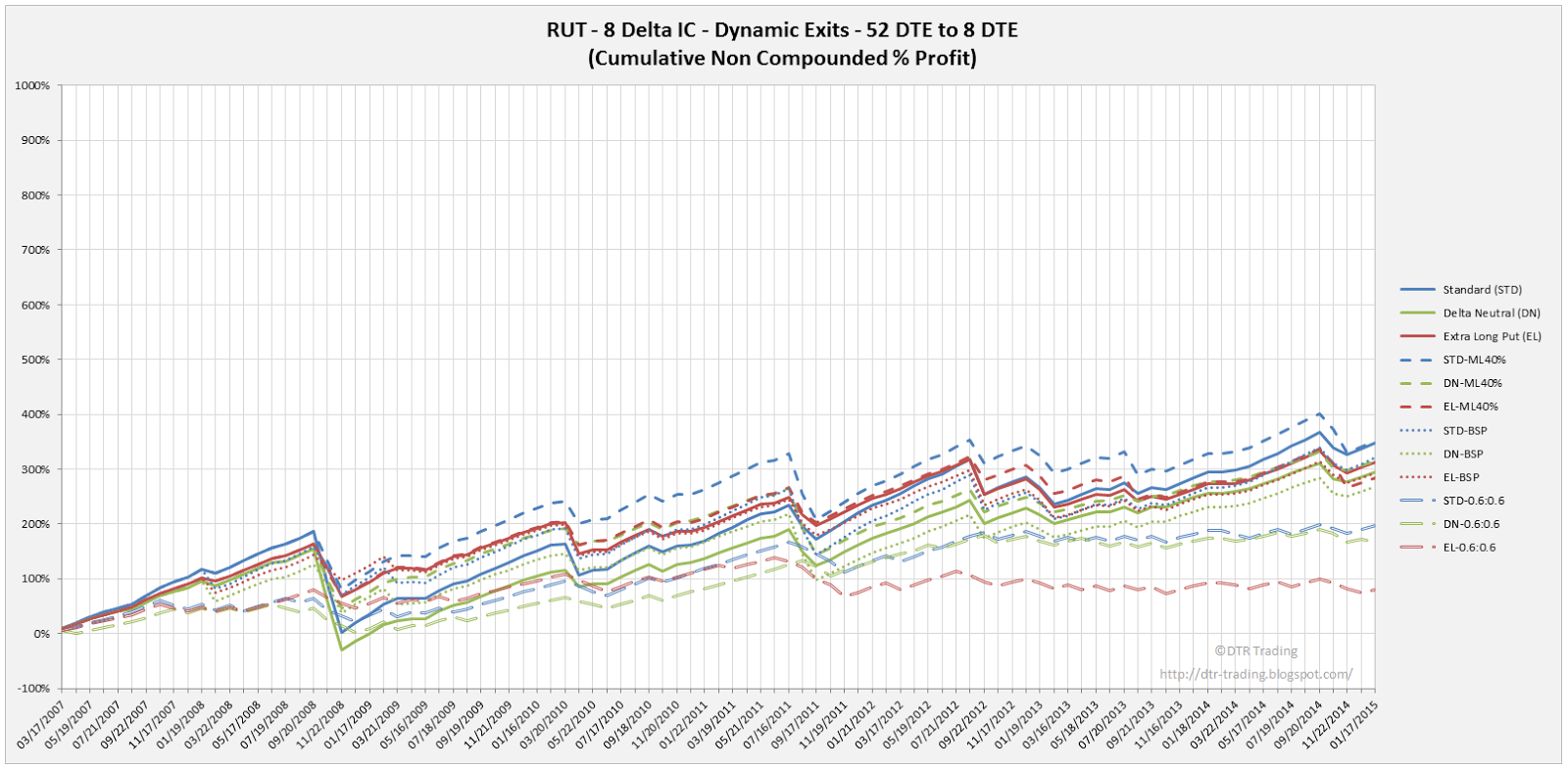Iron Condor Dynamic Exit Equity Curves RUT 52 DTE 8 Delta All Versions