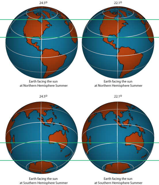 Earth's tilt looking at America and Australia