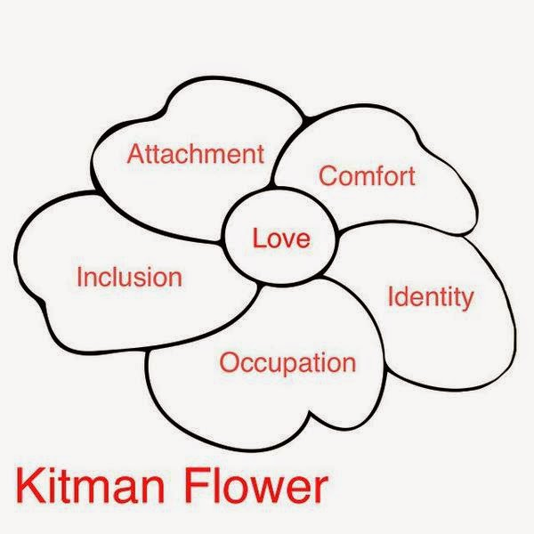 Kitman Flower: Love in Center Comfort Identity Occupation Inclusion Attachment