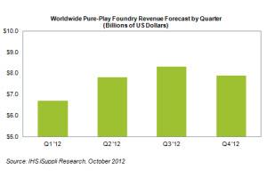 Foundries-Q2-2012