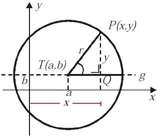 Lingkaran dengan Pusat T (a, b) dan Berjari-Jari r