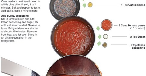 Behind the Bites: Basic Pizza Sauce