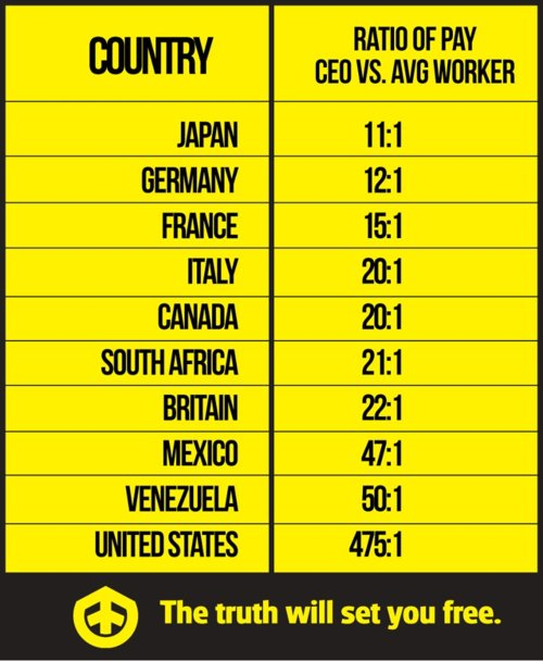 Ratio Of Pay CEO vs. Average Worker