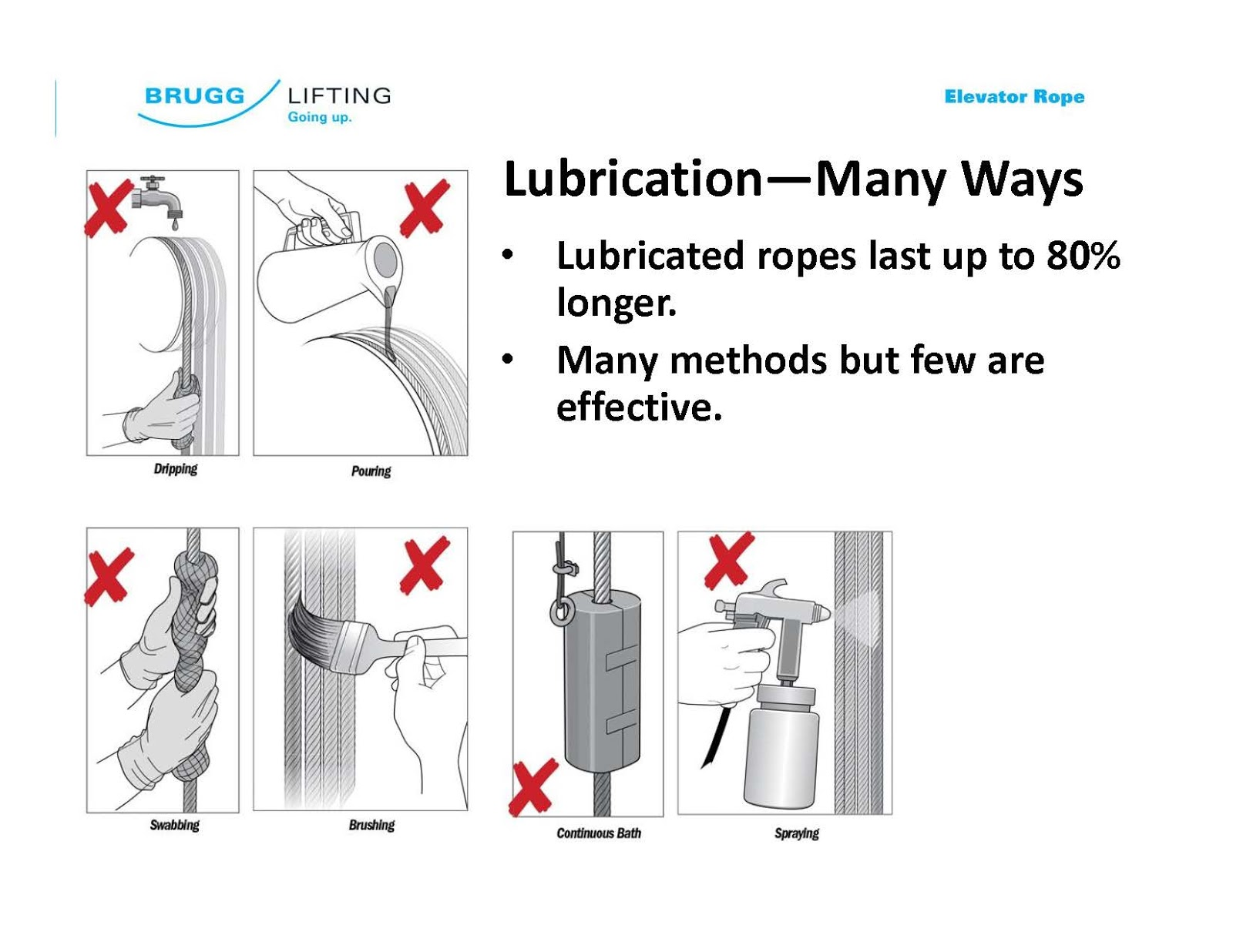 How to use lube