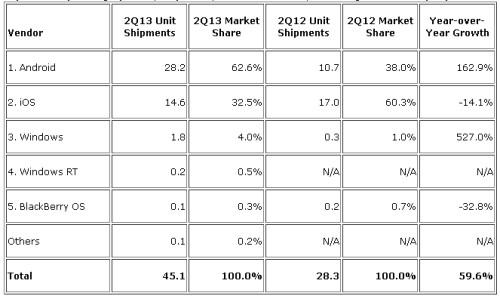Boom di vendite per i tablet con sistema operativo Android nel 2013; cala invece Apple che perde oltre quote di mercato anche volumi di vendita