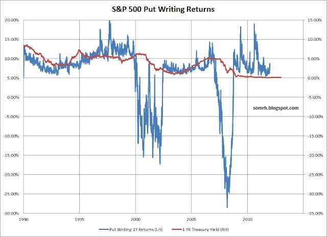 Historical Put-Write Returns