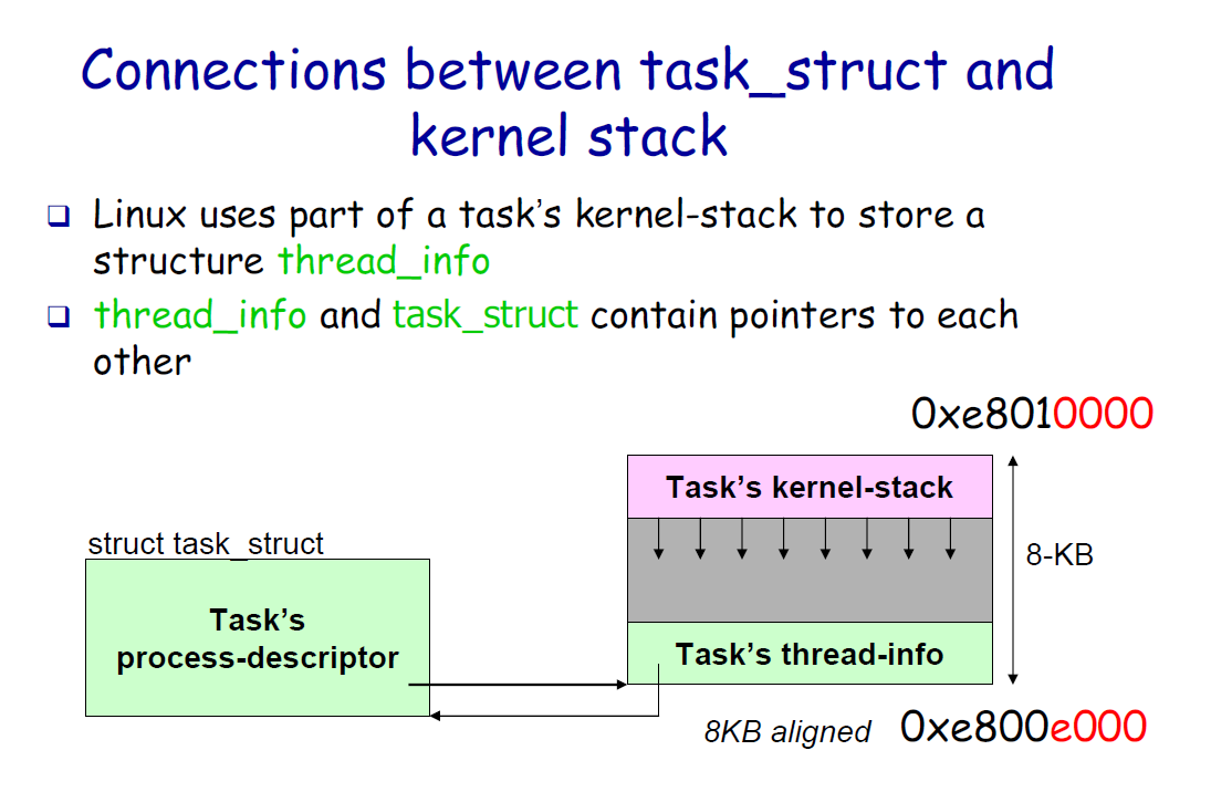 Connections between task_struct and kernel stack