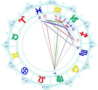 astrology wiki ZAHIA DEHAR horoscope prediction