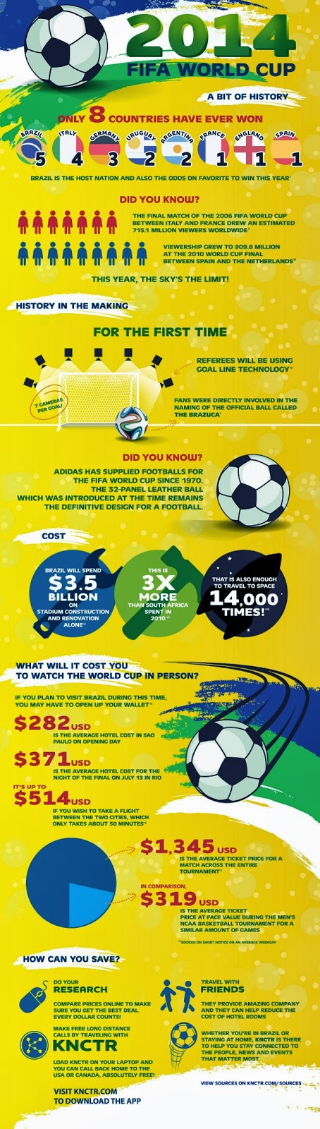 BRAZIL FIFA WORLD CUP 2014 - DID YOU KNOW?