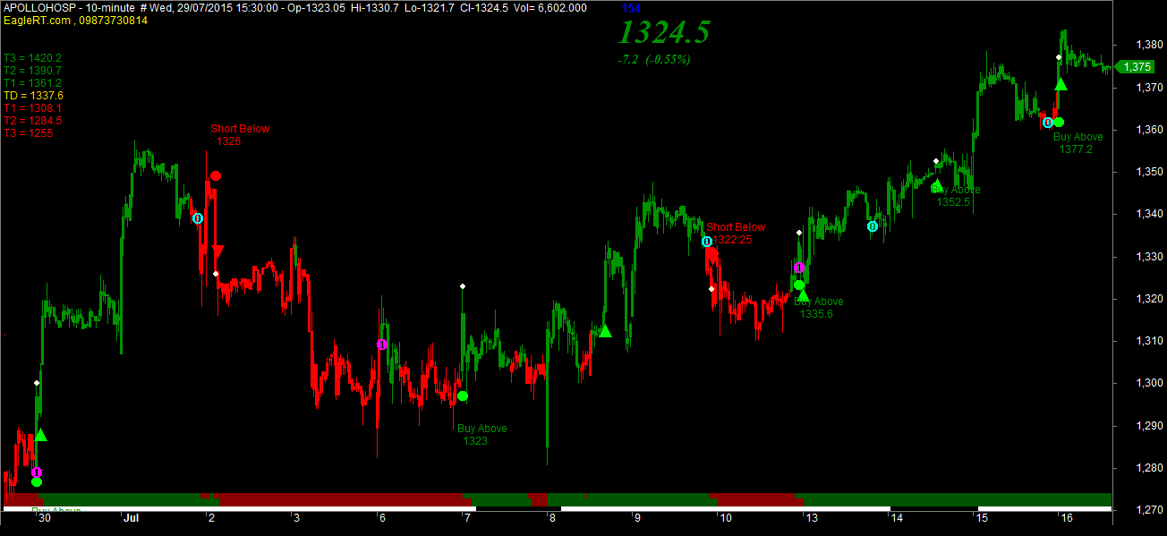 Mcx commodity trading signals