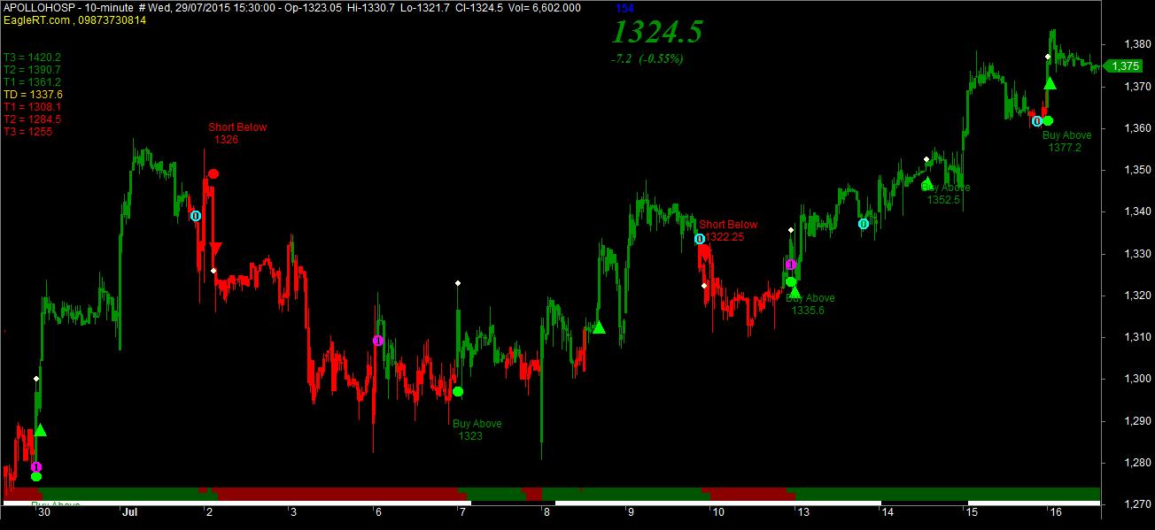 Free mcx trading signals