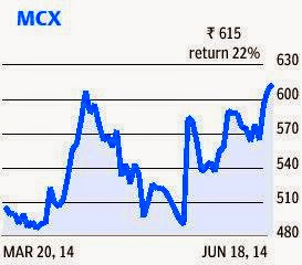 MCX gets shareholder nod to move FTIL stake into escrow account