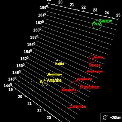 Satelites Jupiter