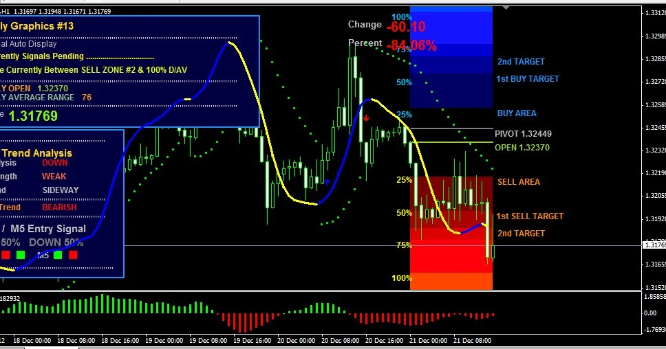 Forex dolly graphics