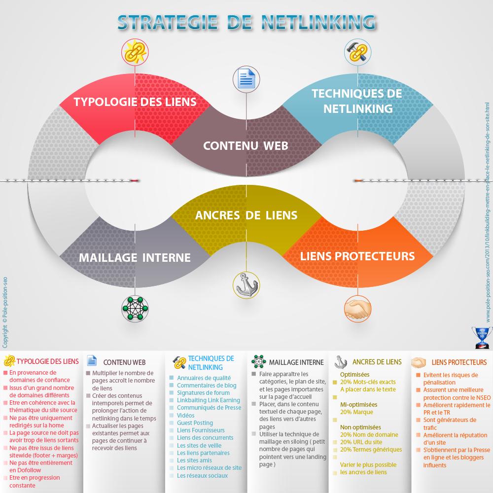 Stratégie de netlinking et linkbuilding