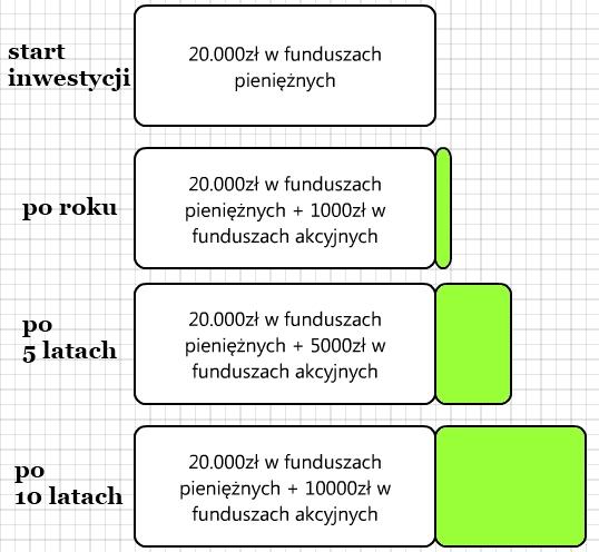 Strategie inwestowania w fundusze - strategia przenoszenia dochodów