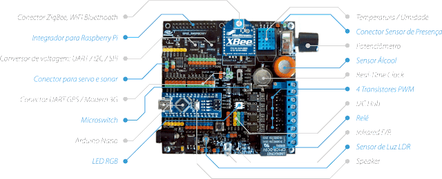 iotsurfboard