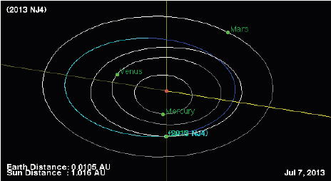 Sciency Thoughts: Asteroid 2013 NJ4 makes a close pass to the Earth.