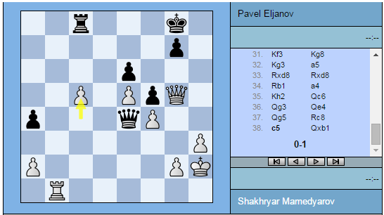 Shakhryar Mamedyarov donne une Tour face à Pavel Eljanov et abandonne sur le champ