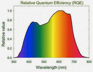 relative quantum efficiency