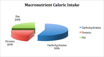 Nutrition for the Average Teen: Macronutrients: Everything