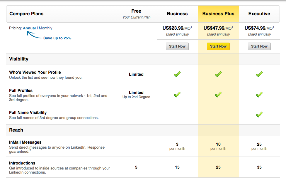 LinkedIn's Freemium Pricing Strategy | The Digital World