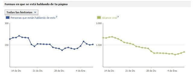 estadísticas facebook hablando de mi página maria breton
