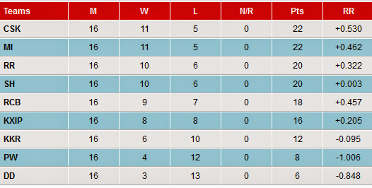 IPL 2013  (IPL 6) POINTS TABLE : VIEW IPL LIVE SCORE TOP of PAGE
