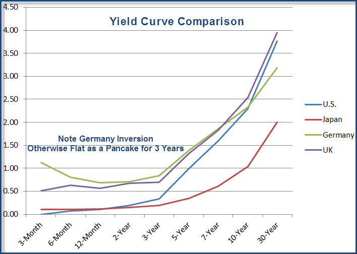Mish's Global Economic Trend Analysis: Smallest Yield Curve Gap ...