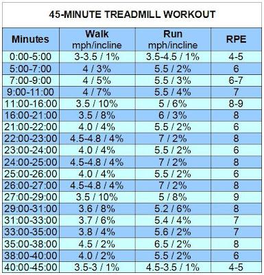985cd treadmill proform