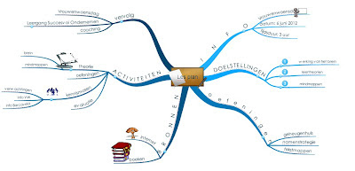 workshop mindmapping
