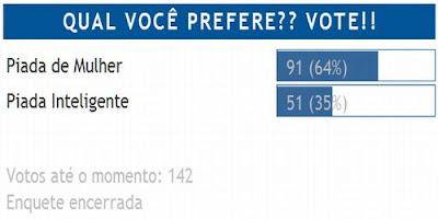 Votação revela preferência por Piadas de Mulher(64%) quando comparadas às Piadas Inteligentes (36%).
