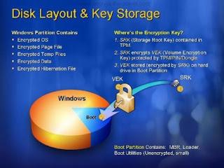 Mengunci Drive Flashdisk Dengan BitLocker