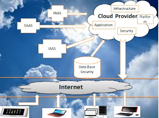 Design a cloud computing framework for advanced database for Architecture of e governance