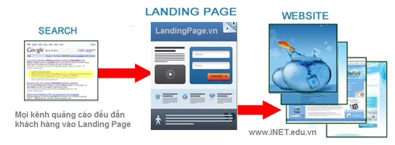 Landing Page là gì ?