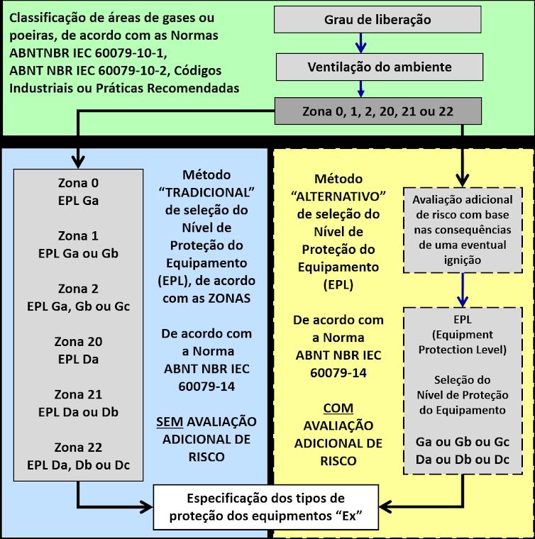 """Metodologias """"tradicional"""" e """"alternativa"""" para seleção de EPL de acordo com ABNT NBR IEC 60079-14"""
