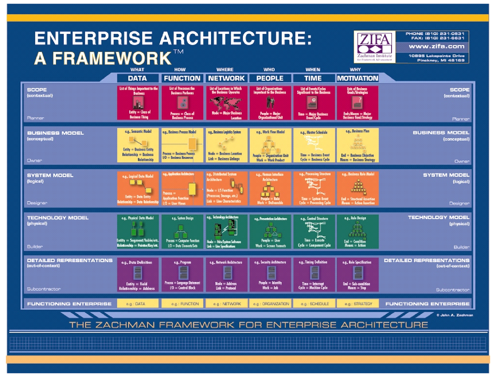 Alm as well Behaviorism And Cognitivism Learning Theories likewise Hadoop Ecosystem World Map further Enterprise Architecture Zachman further Design Model Using E R Diagram Step 1. on schema ppt