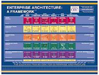 Enterprise Architecture Zachman Framework