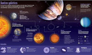 Como se da nombre a los astros
