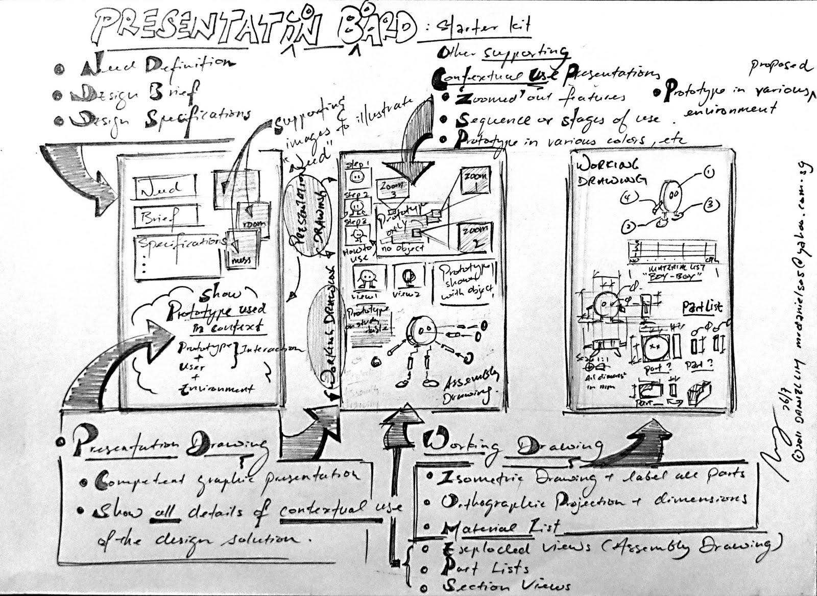 design journal sos presentation board presentation drawing
