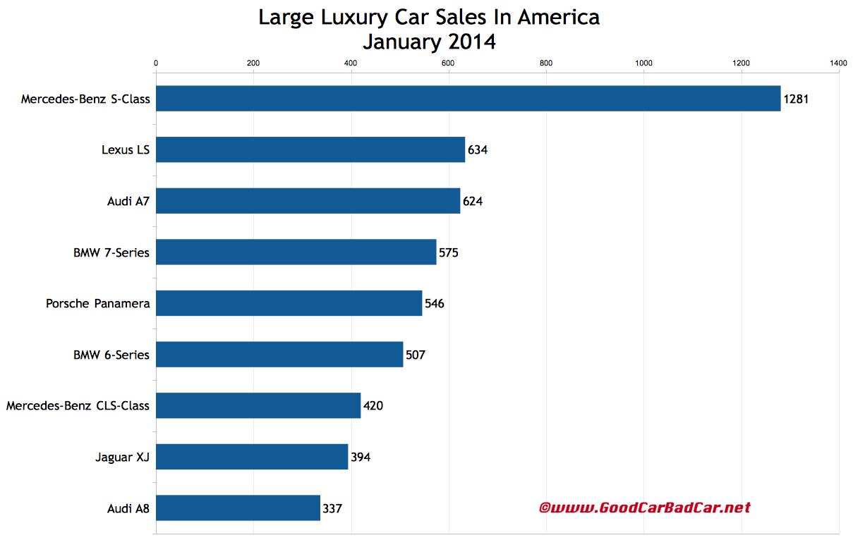 USA large luxury car sales chart January 2014